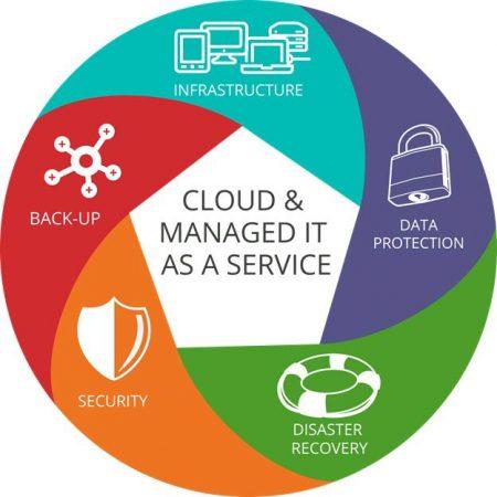 DLG-Cloud-Managed-IT